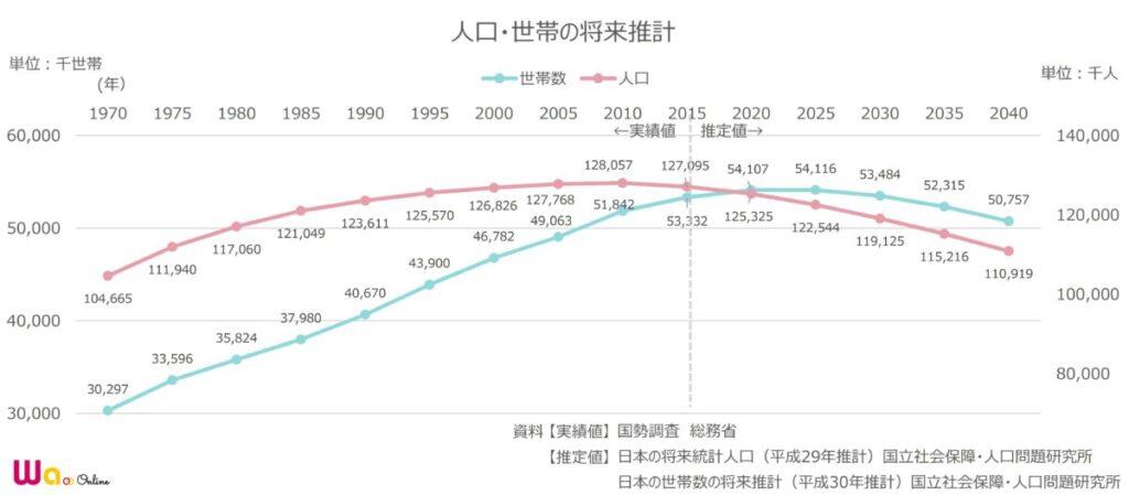 03-03_人口・世帯の将来推定